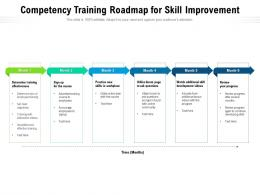 Competency Training Roadmap For Skill Improvement