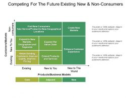 Competing For The Future Existing New And Non Consumers