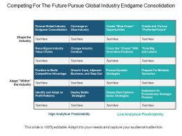 Competing For The Future Pursue Global Industry Endgame Consolidation