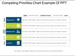 Competing Priorities Chart Example Of Ppt