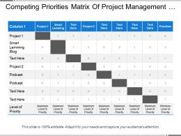 Competing Priorities Matrix Of Project Management Measuring Priorities On Specific Attributes