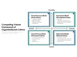 Competing Values Framework Of Organisational Culture