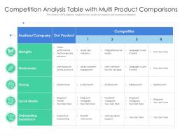 Competition Analysis Table With Multi Product Comparisons