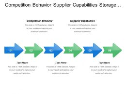 Competition Behavior Supplier Capabilities Storage Capacities Material Availability