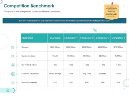 Competition Benchmark Customer Satisfaction Ppt Powerpoint Slides Show