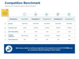 Competition Benchmark Product Awareness Ppt Presentation Slides Maker