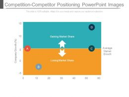 Competition Competitor Positioning Powerpoint Images