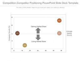 Competition Competitor Positioning Powerpoint Slide Deck Template