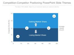 Competition Competitor Positioning Powerpoint Slide Themes