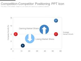 Competition Competitor Positioning Ppt Icon