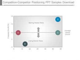 Competition Competitor Positioning Ppt Samples Download