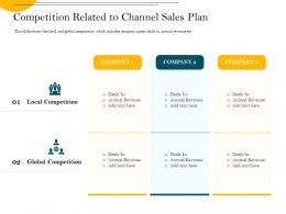 Competition Related To Channel Sales Plan Local Ppt Powerpoint Presentation Model Files