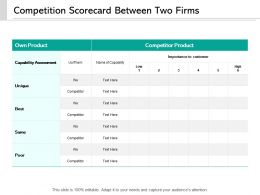 Competition Scorecard Between Two Firms