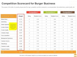 Competition Scorecard For Burger Business Ppt Powerpoint Presentation Template