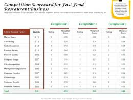 Competition Scorecard For Fast Food Restaurant Business Ppt Powerpoint Background