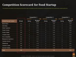 Competition Scorecard For Food Startup Business Pitch Deck For Food Start Up Ppt Model Portrait