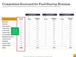 Competition Scorecard For Food Startup Business Ppt Powerpoint Presentation Infographic