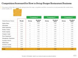 Competition Scorecard For How To Setup Burger Restaurant Business Etc Ppt Powerpoint Portfolio