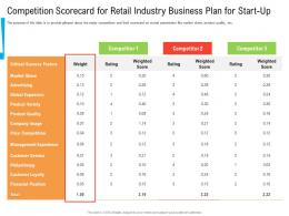 Competition Scorecard For Retail Industry Business Plan For Start Up Ppt Diagrams
