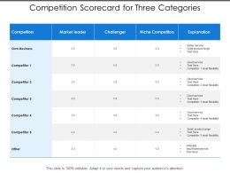 Competition Scorecard For Three Categories