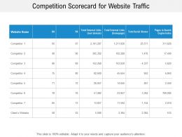 Competition Scorecard For Website Traffic