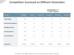 Competition Scorecard On Different Parameters