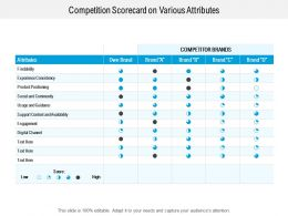 Competition Scorecard On Various Attributes