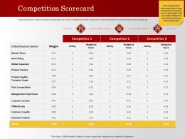 Competition Scorecard Philanthropy M1194 Ppt Powerpoint Presentation Ideas Slides