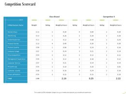 Competition Scorecard Ppt Powerpoint Presentation Styles Model