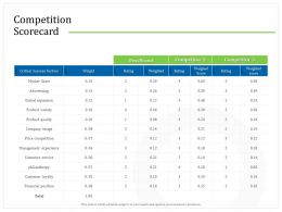 Competition Scorecard Weighted Ppt Powerpoint Presentation Styles Rules