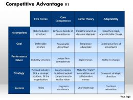 Competitive Advantage 01 Powerpoint Presentation Slide Template