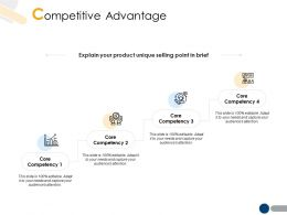 Competitive Advantage Core Competency A204 Competency
