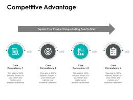 Competitive Advantage Core Competency Ppt Powerpoint Presentation File Icon
