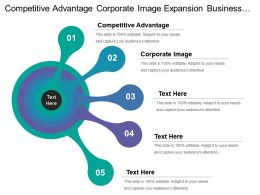 Competitive Advantage Corporate Image Expansion Business Organizational Objectives