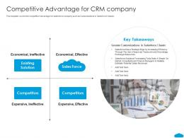 Competitive Advantage For CRM Company Salesforce Investor Funding Elevator