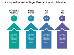 Competitive Advantage Mission Centric Mission Related Unrelated Mission
