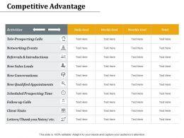 Competitive Advantage Qualified Appointments Ppt Powerpoint Presentation Slides Slideshow