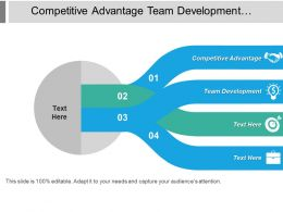 Competitive Advantage Team Development Employee Performance Management Implementation Management Cpb