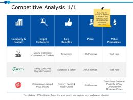 Competitive Analysis 1 1 Ppt Powerpoint Presentation File Skills