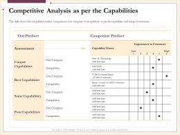 Competitive Analysis As Per The Capabilities Assessment Ppt Powerpoint Presentation Templates