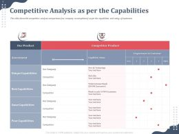Competitive Analysis As Per The Capabilities Assessment Ppt Summary