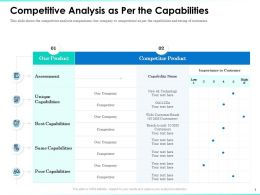 Competitive Analysis As Per The Capabilities Comparisons Ppt Presentation Outline
