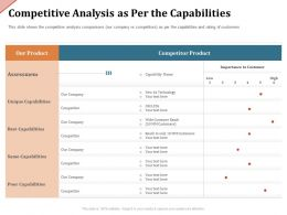 Competitive Analysis As Per The Capabilities Wide Ppt Powerpoint Presentation Outline Images