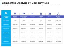 Competitive Analysis By Company Size Convertible Debt Financing Ppt Brochure