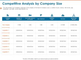 Competitive Analysis By Company Size Ppt Powerpoint Presentation Layouts Infographic Template