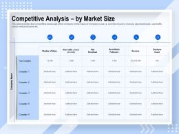 Competitive Analysis By Market Size Social Media Ppt Powerpoint Presentation Styles