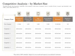 Competitive Analysis By Market Size Subordinated Loan Funding Pitch Deck Ppt Powerpoint Format