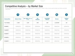 Competitive Analysis By Market Size Traffic Social Media Employee Ppt Powerpoint Presentation