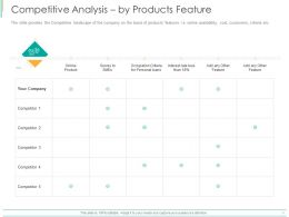 Competitive Analysis By Products Feature Ppt Powerpoint Presentation Icon Graphics Pictures