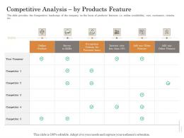 Competitive Analysis By Products Feature Subordinated Loan Funding Pitch Deck Ppt Powerpoint Presentation Show